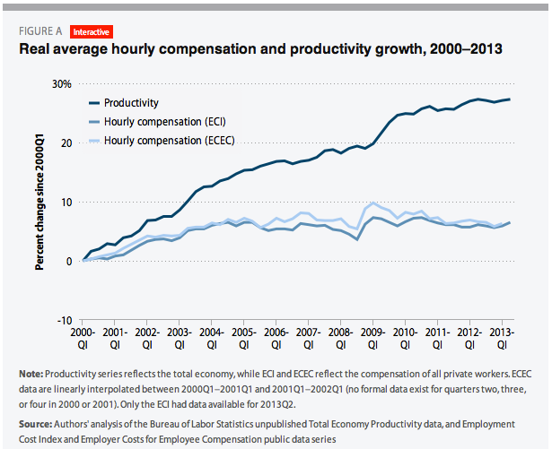 average hourly compensation vs productivity growth