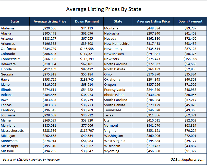 average listing prices by state