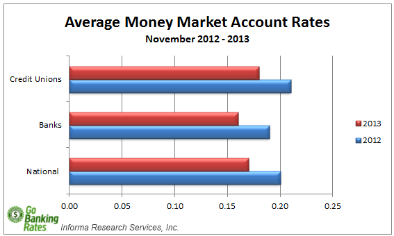 money market account rate overview for december 2013 gobankingrates. Black Bedroom Furniture Sets. Home Design Ideas