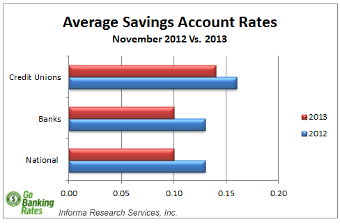 average savings account rate