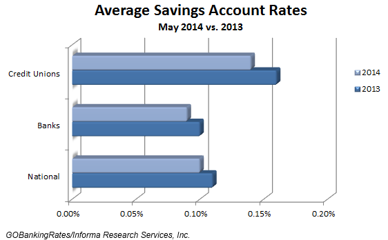 average savings account rates may