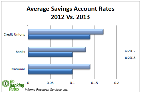 weekly interest rate survey savings rates as of 9 30 2013 gobankingrates. Black Bedroom Furniture Sets. Home Design Ideas
