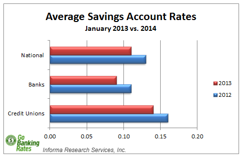 average savings account rates