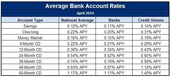 bank interest rates vs credit union interest rates