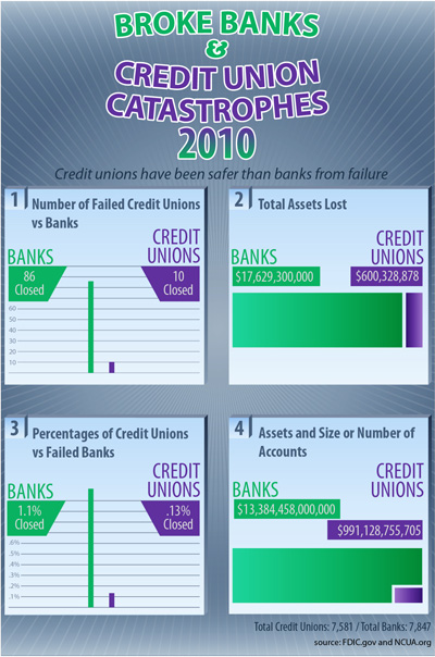 Broke Banks and Credit Union Catastrophes (Infographic)
