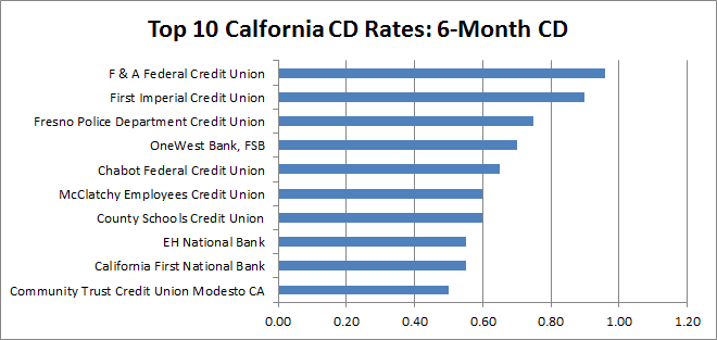 best cd rates in california