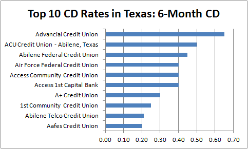 Best 6-month CD Rates in Texas