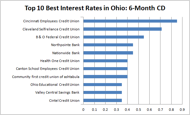 best interest rates - Ohio 6-month CD