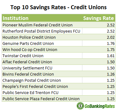 best savings rates