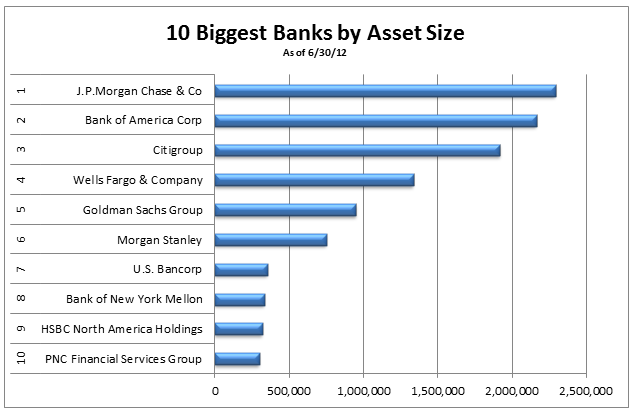 biggest banks