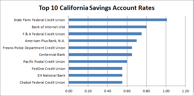 california banks