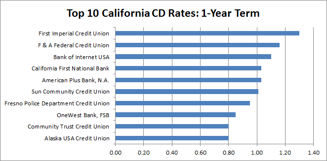 cd rates california
