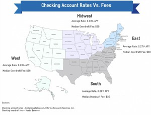 checking account fees and rates - map - no border