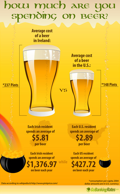 Happy National Beer Day: How Much Are You Spending on Beer? (Infographic)