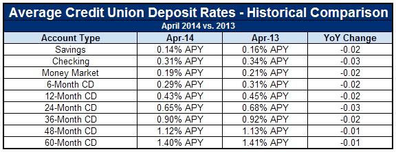 credit union interest rates
