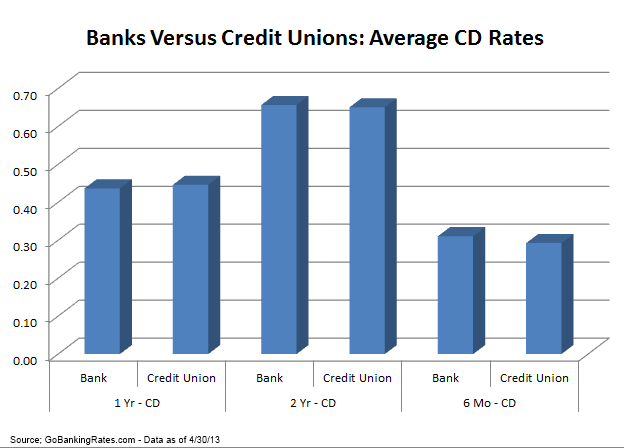 credit union rates