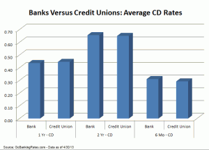 Study: Just How Far Have Interest Rates Fallen Since 2011?