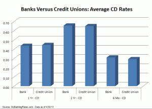 credit union rates
