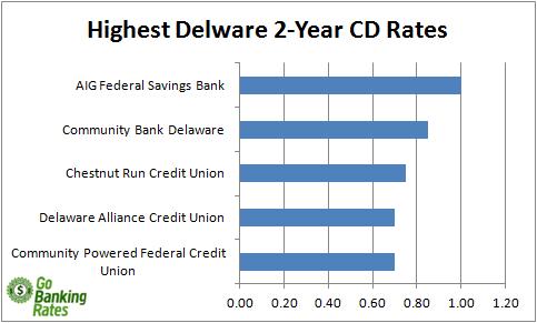 credit unions in delaware