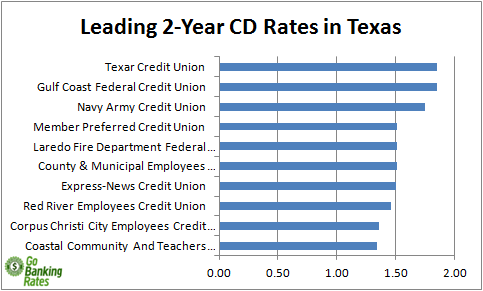 credit unions in texas