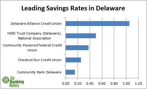 delaware credit union and bank savings rates
