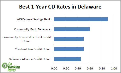 delaware credit union