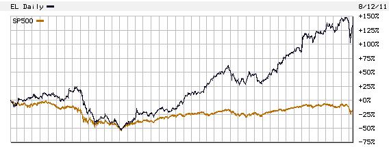 este lauder stock chart