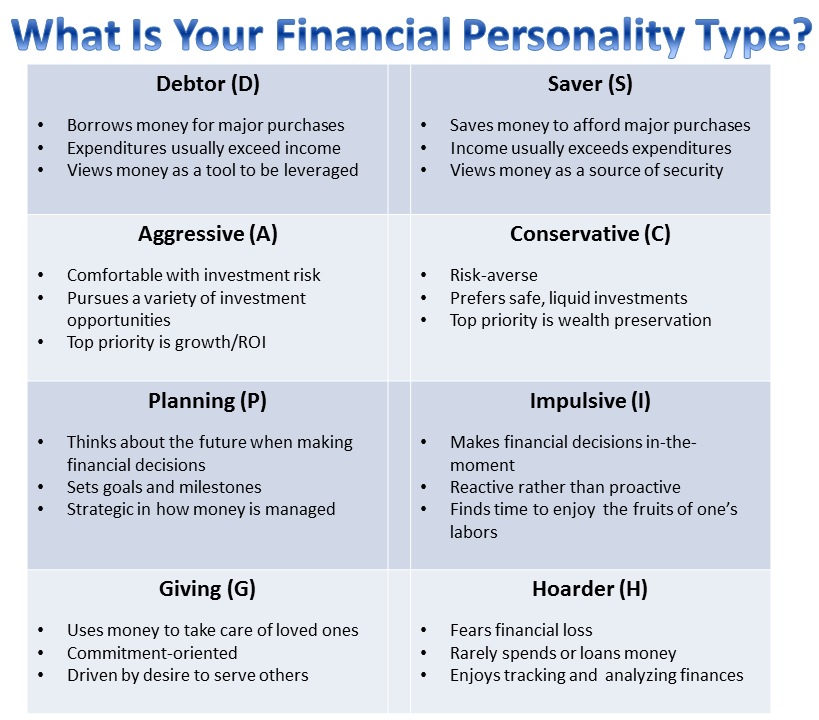 What 39 S Your Financial Personality Type Take This
