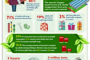 How Much Do You Spend on Gift Wrapping?