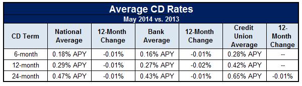 historical cd rates may