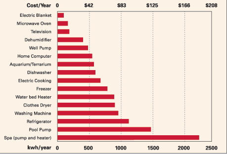 household energy costs