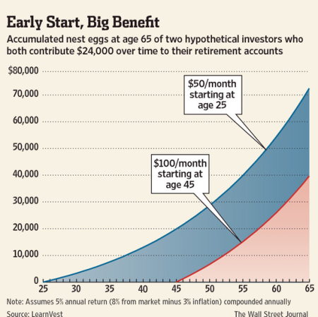 importance of saving for retirement