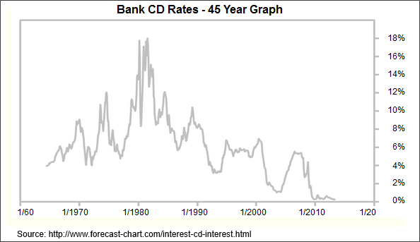 interest rates on cds