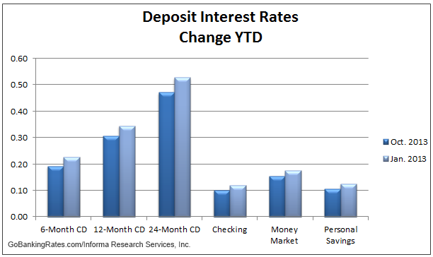 interest rates today