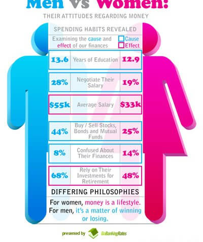 How Men and Women View Money Differently (Infographic)