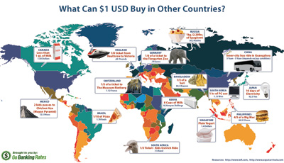 What Can $1 USD Buy in Other Countries?