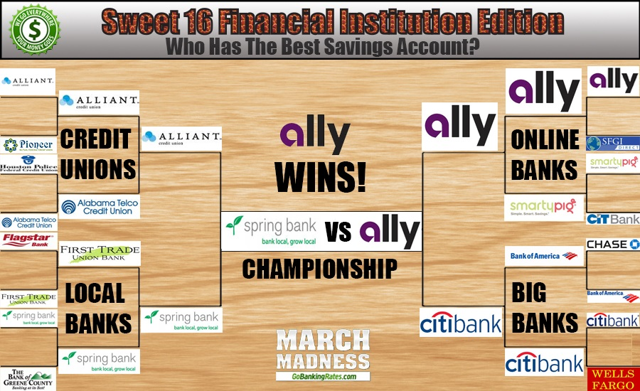 March Madness 2014: The Sweet 16 of Savings Accounts