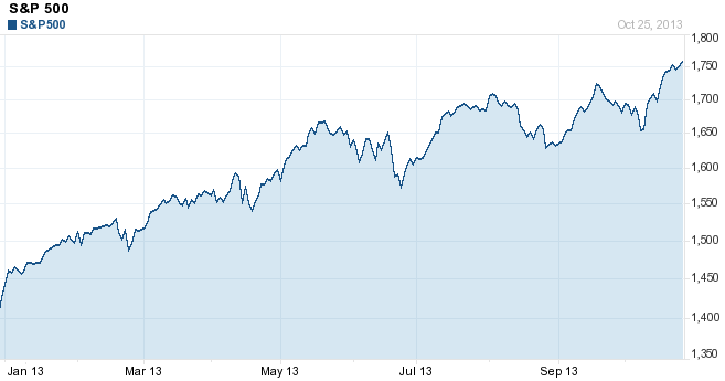 markets report - S&P 500