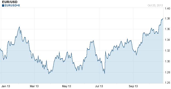 markets report - USD