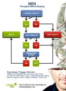 What Men vs. Women Really Think before Spending