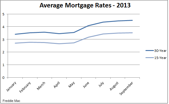 mortgage interest rates today