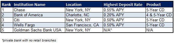 national bank account rates