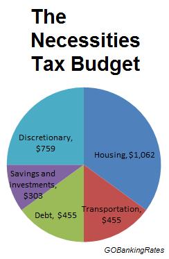 necessities tax budget
