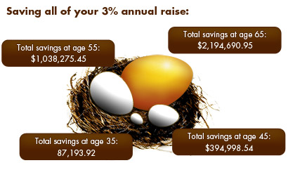 Save Your Raises For A Bigger Nest Egg