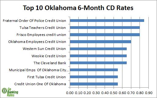 oklahoma credit union