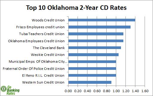 oklahoma credit unions