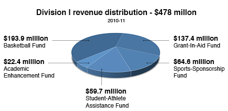 students who plays for the ncaa should not be compensated with money Hear my opinion on the controversial pay for play debate  mo money, mo  problems: why college athletes shouldn't get paid 0 new  some people say  that ncaa student-athletes deserve to get paid extra money for.