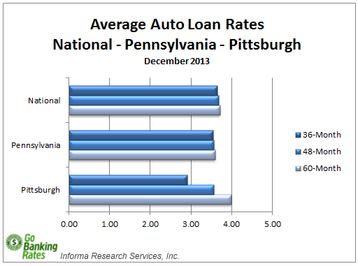 Average bank car loan interest rate canada 13