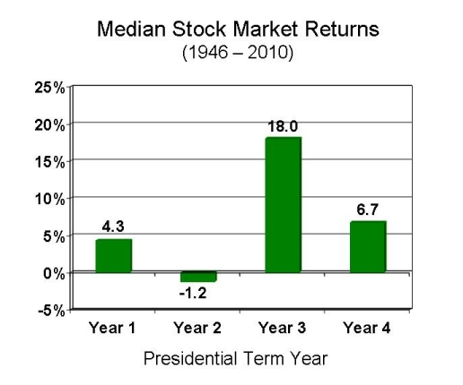 presidential cycle stock market