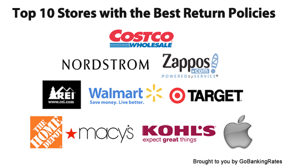 Stores with the Best Return Policies in 2013